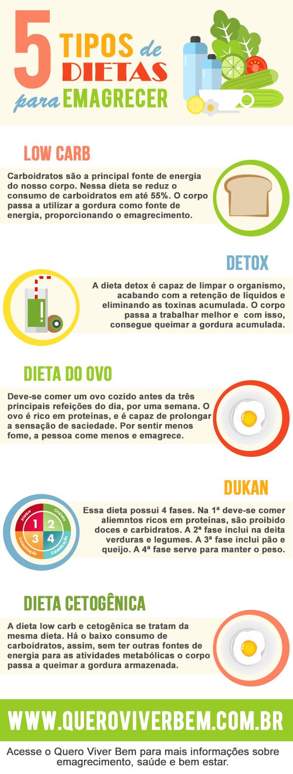 como emagrecer rápido dietas